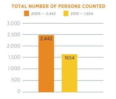 TRM Graph - total homeless